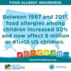 A Growing Food Allergy Epidemic: One in 13 U.S. Children Has a Food Allergy