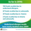 undeclaired-allergen-recall-all-time-high.png