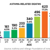 2018-asthma-capitals-asthma-related-deaths-chart