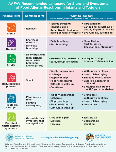 anaphylaxis-symptom-chart-v2