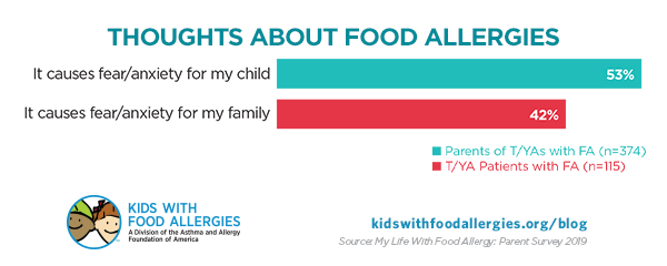 chart showing fears about food allergies in parents and teens/young adults