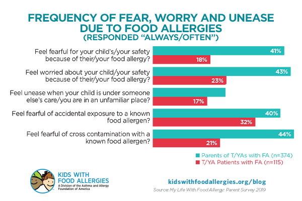 chart showing how often parents and teens/young adults have fear, worry, and unease about food allergies