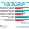 chart showing how often parents and teens/young adults have fear, worry, and unease about food allergies: chart showing how often parents and teens/young adults have fear, worry, and unease about food allergies