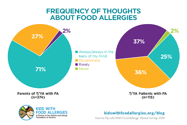 chart showing how often parents of teens/young adults think about food allergies