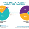 chart showing how often parents of teens/young adults think about food allergies: chart showing how often parents of teens/young adults think about food allergies