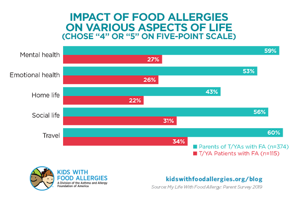 chart showing the impact of food allergies on various aspects of life for parents and teens/young adults