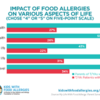 chart showing the impact of food allergies on various aspects of life for parents and teens/young adults: chart showing the impact of food allergies on various aspects of life for parents and teens/young adults