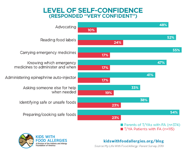 chart showing level of self-confidence in food allergy management in parents and teens/young adults