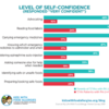 chart showing level of self-confidence in food allergy management in parents and teens/young adults: chart showing level of self-confidence in food allergy management in parents and teens/young adults