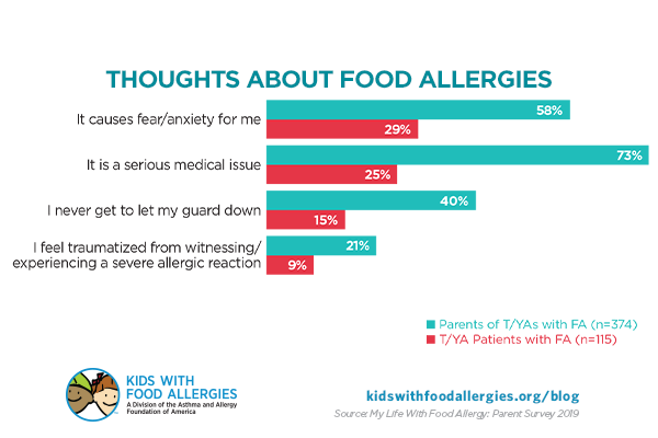 chart showing what parents and teens/young adults think about their food allergies