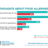 chart showing what parents and teens/young adults think about their food allergies: chart showing what parents and teens/young adults think about their food allergies