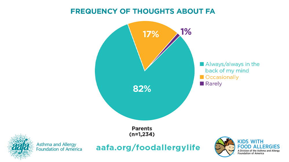 My Life With Food Allergy: Thoughts About Food Allergies