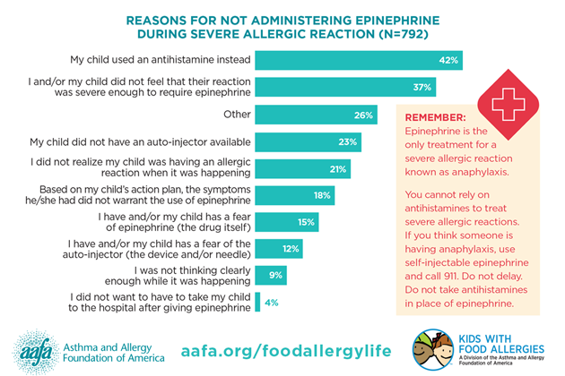 My Life With Food Allergy: Use of Epinephrine