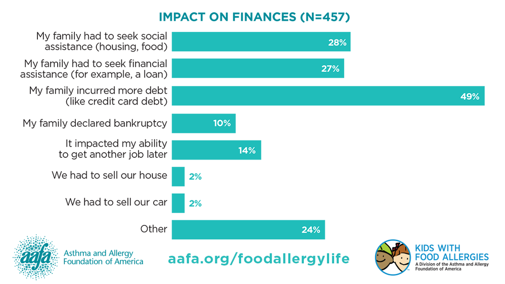 My Life With Food Allergy: Financial Impact on Families