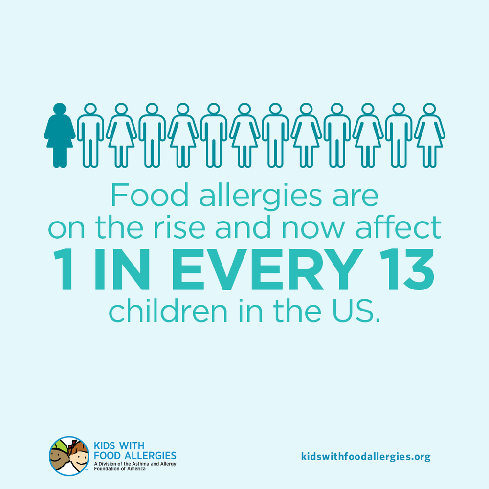 Food Allergy Education: 1 in Every 13 Children in the US has a Food Allergy